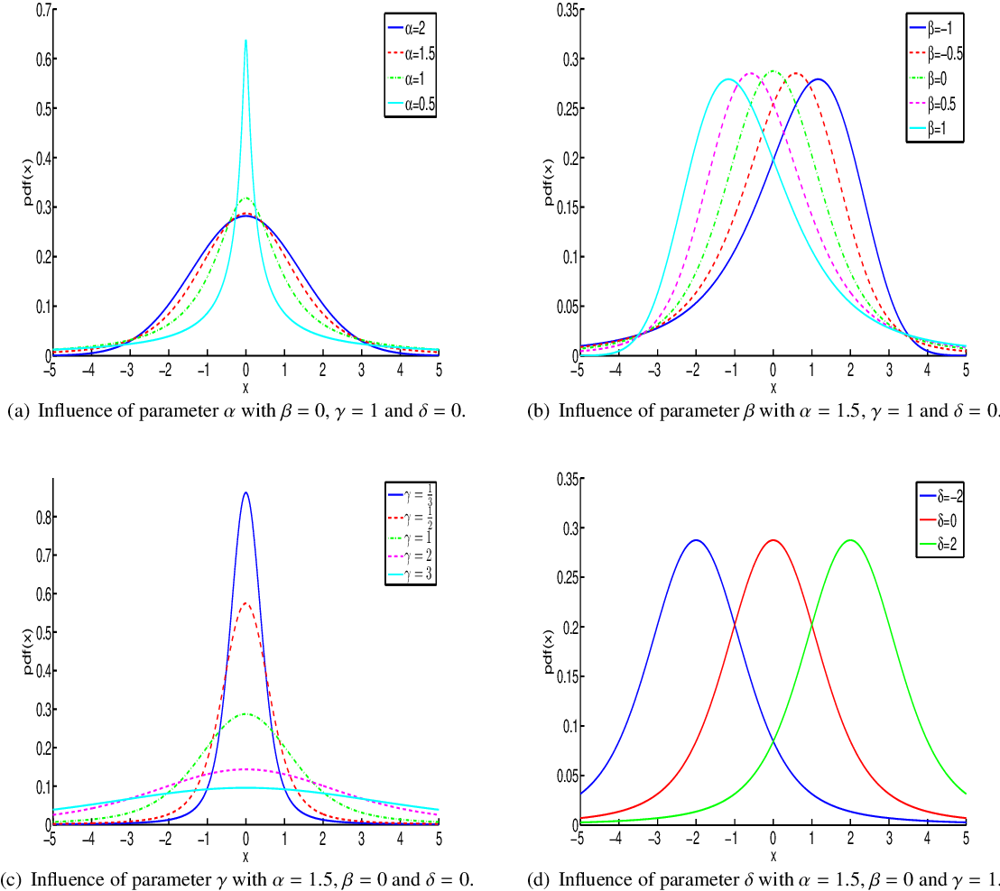Figure 2 for Features modeling with an $α$-stable distribution: Application to pattern recognition based on continuous belief functions