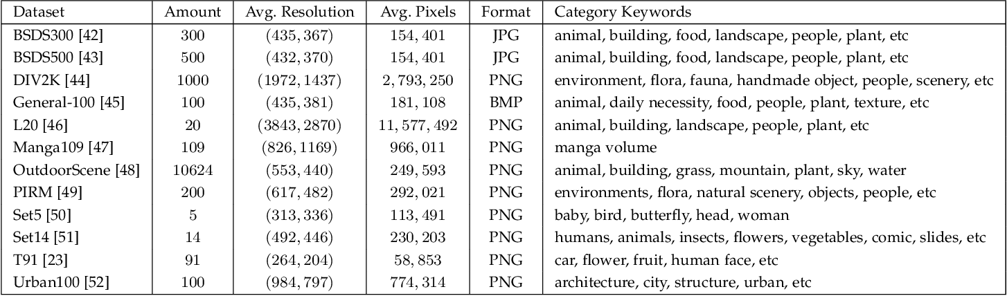 Figure 2 for Deep Learning for Image Super-resolution: A Survey