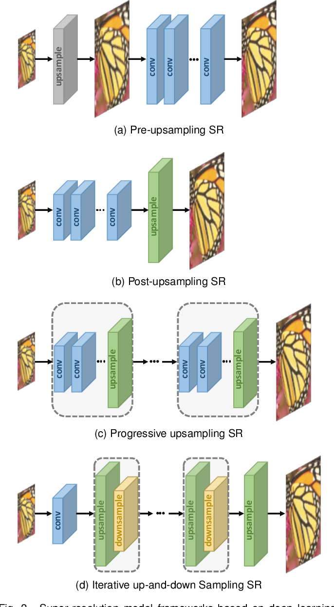 Figure 3 for Deep Learning for Image Super-resolution: A Survey