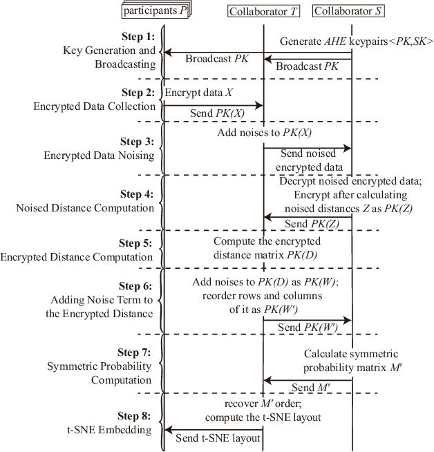 Figure 4 for SMAP: A Joint Dimensionality Reduction Scheme for Secure Multi-Party Visualization