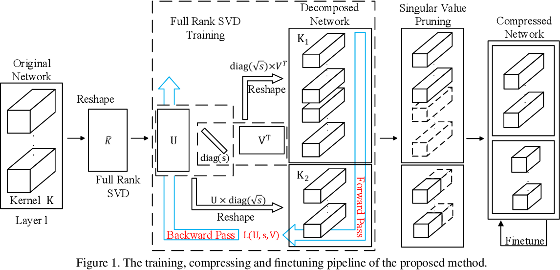 Figure 1 for Learning Low-rank Deep Neural Networks via Singular Vector Orthogonality Regularization and Singular Value Sparsification