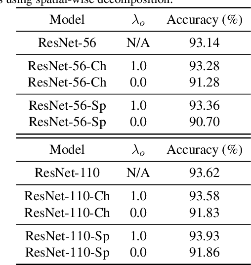 Figure 2 for Learning Low-rank Deep Neural Networks via Singular Vector Orthogonality Regularization and Singular Value Sparsification