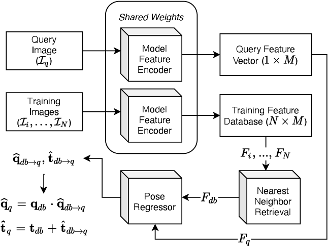 Figure 2 for DistillPose: Lightweight Camera Localization Using Auxiliary Learning