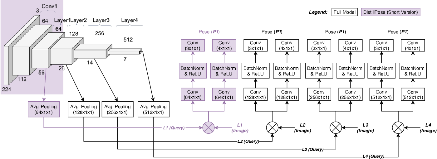 Figure 3 for DistillPose: Lightweight Camera Localization Using Auxiliary Learning