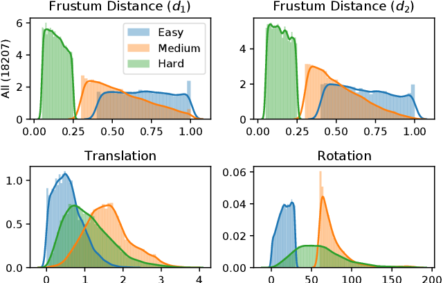 Figure 4 for DistillPose: Lightweight Camera Localization Using Auxiliary Learning
