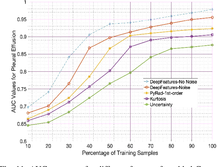 Figure 3 for Interpretability-Driven Sample Selection Using Self Supervised Learning For Disease Classification And Segmentation
