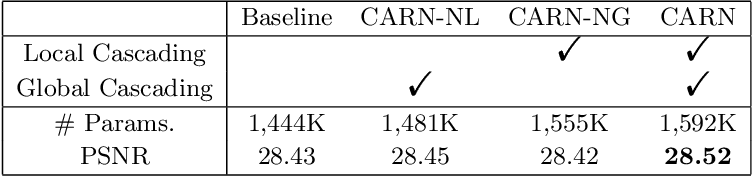 Figure 4 for Fast, Accurate, and Lightweight Super-Resolution with Cascading Residual Network