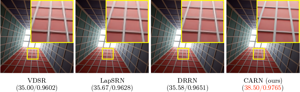 Figure 1 for Fast, Accurate, and Lightweight Super-Resolution with Cascading Residual Network