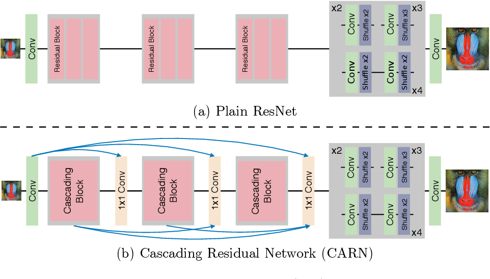 Figure 3 for Fast, Accurate, and Lightweight Super-Resolution with Cascading Residual Network