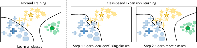 Figure 1 for Progressive Class-based Expansion Learning For Image Classification