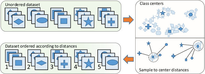 Figure 2 for Progressive Class-based Expansion Learning For Image Classification