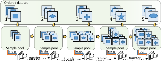 Figure 3 for Progressive Class-based Expansion Learning For Image Classification