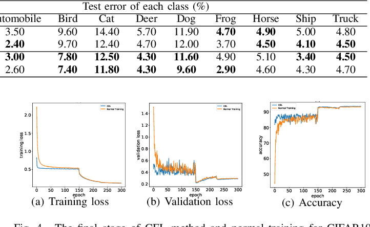Figure 4 for Progressive Class-based Expansion Learning For Image Classification