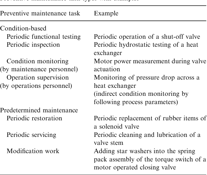 Table 4 from Value-driven maintenance planning for a production