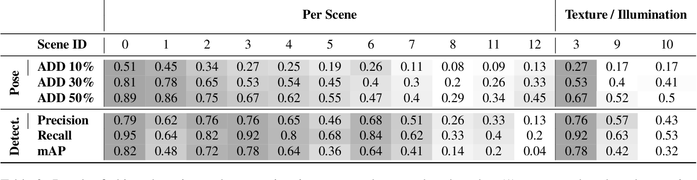 Figure 4 for HomebrewedDB: RGB-D Dataset for 6D Pose Estimation of 3D Objects