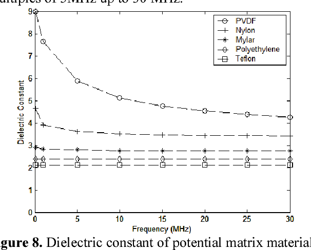Figure 8 from Dielectric characterization of polymer-ceramic