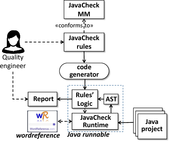 JAVACHECK: A Domain Specific Language for the Static Analysis of
