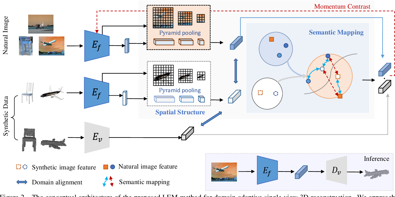 Figure 3 for Look, Cast and Mold: Learning 3D Shape Manifold from Single-view Synthetic Data