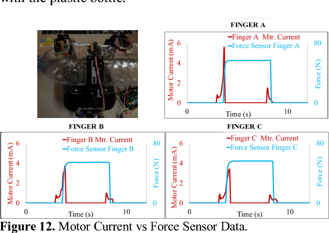 Figure 12 from Modbus RTU protocol and arduino IO package: A