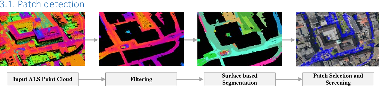 Figure 1 for Patch-based Evaluation of Dense Image Matching Quality