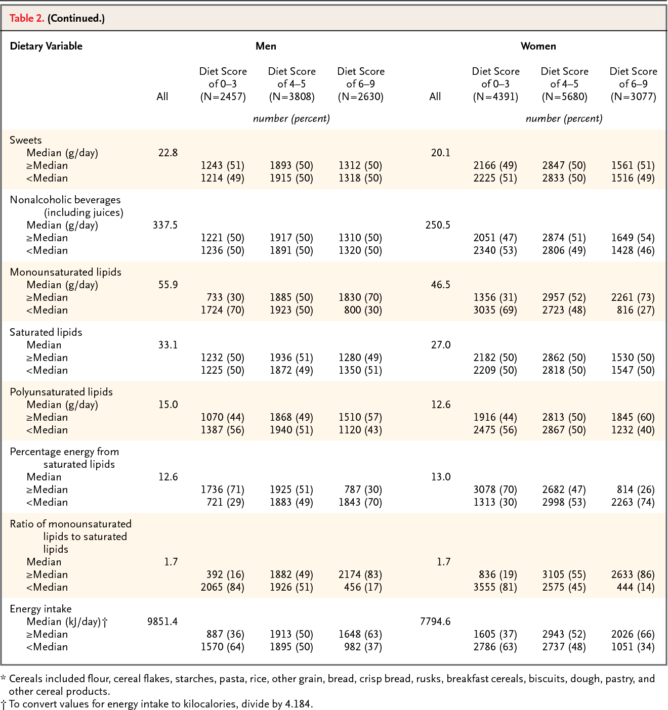 Table 2 from Adherence to a Mediterranean diet and survival