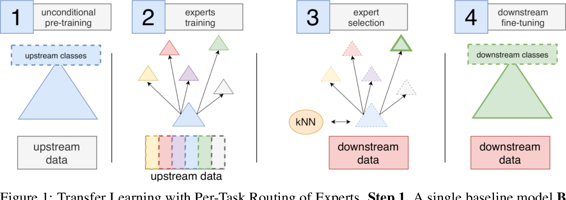 Figure 1 for Scalable Transfer Learning with Expert Models