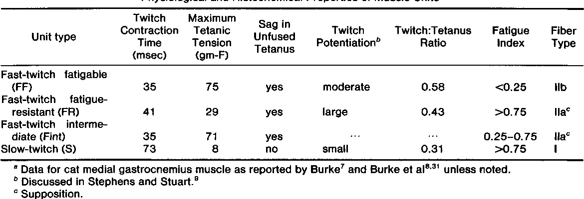 Table 1 From The Motor Unit Anatomy And Physiology Semantic Scholar
