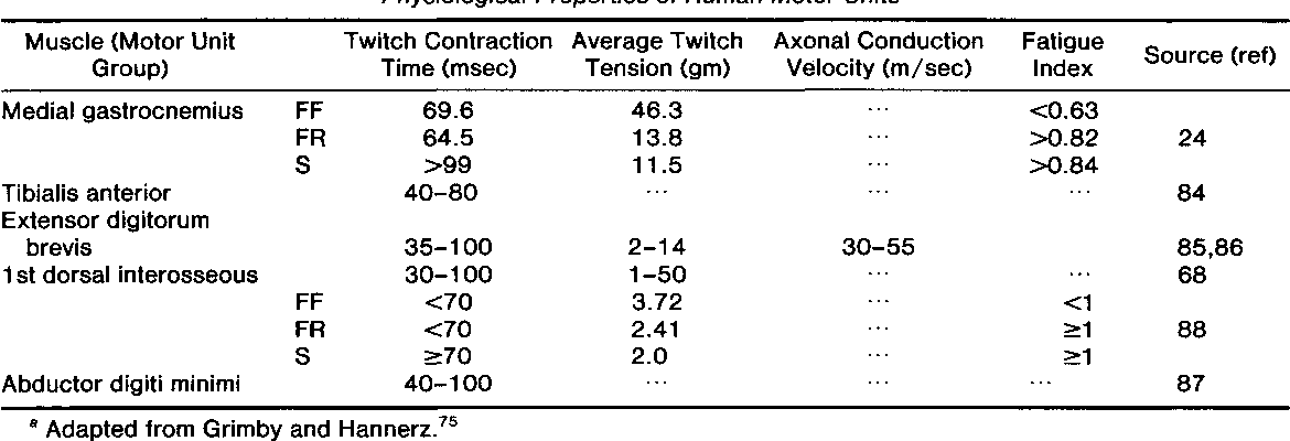 Table 3 From The Motor Unit Anatomy And Physiology Semantic Scholar