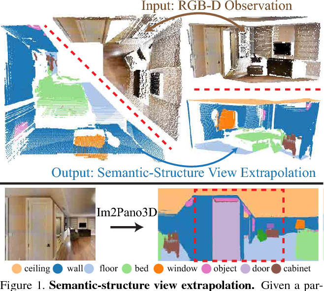 Figure 1 for Im2Pano3D: Extrapolating 360 Structure and Semantics Beyond the Field of View