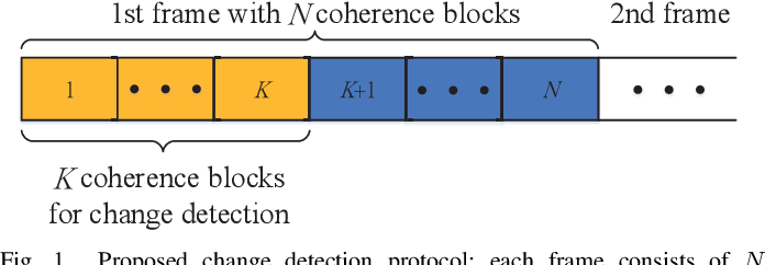 Figure 1 for Detection of Abrupt Change in Channel Covariance Matrix for Multi-Antenna Communication