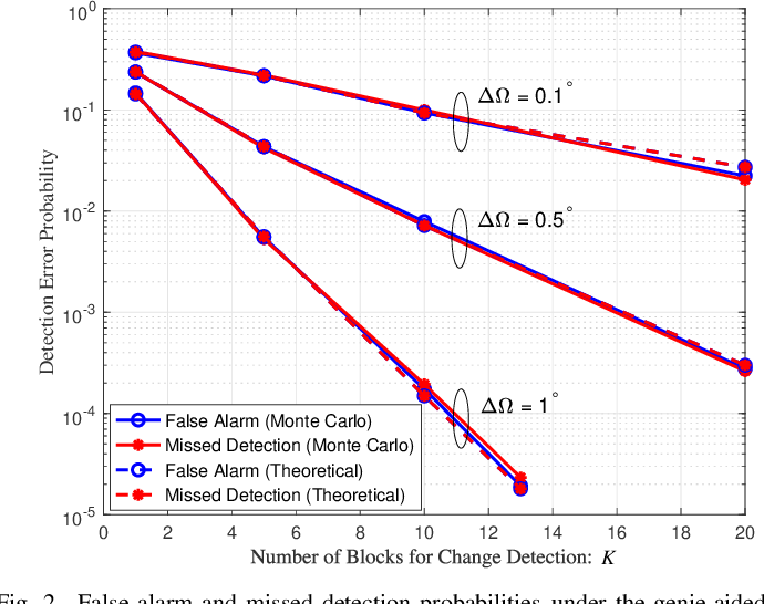 Figure 2 for Detection of Abrupt Change in Channel Covariance Matrix for Multi-Antenna Communication