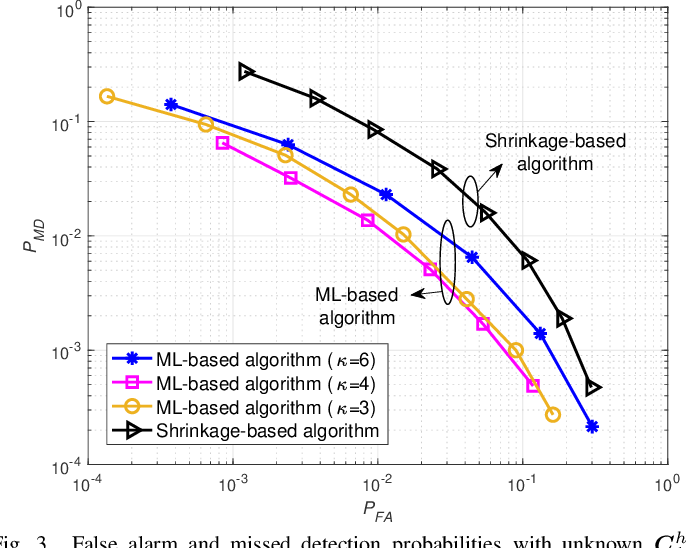 Figure 3 for Detection of Abrupt Change in Channel Covariance Matrix for Multi-Antenna Communication