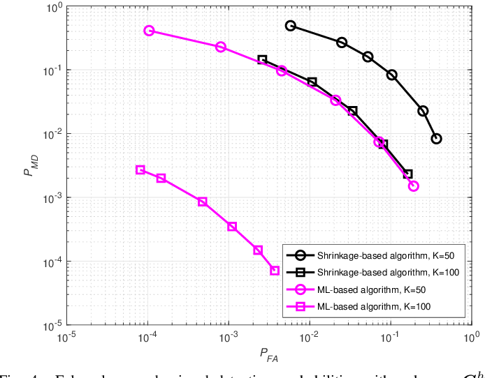 Figure 4 for Detection of Abrupt Change in Channel Covariance Matrix for Multi-Antenna Communication