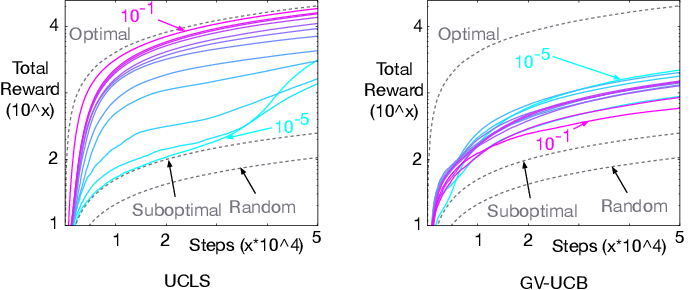 Figure 2 for Context-Dependent Upper-Confidence Bounds for Directed Exploration