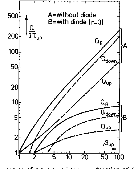Figure 5 From High Speed Integrated Injection Logic Isup 2l