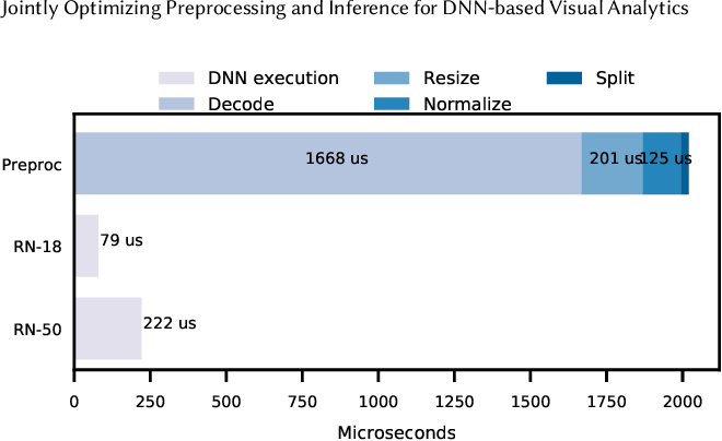 Figure 2 for Jointly Optimizing Preprocessing and Inference for DNN-based Visual Analytics