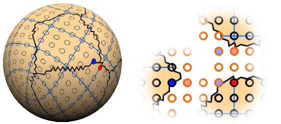 Figure 1: Neighboring texels on the surface (left, red/blue dots) are not neighbors in the atlas (right). To make the seam invisible, texels have to align across chart boundaries and their colors have to be duplicated (light colored texels).