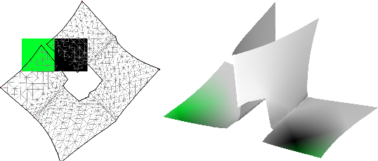 Figure 3: The surface (right) is parameterized in a single chart (left). However, because the chart was formed before solving for texel value constraints, the green and black texels bleed onto independent parts of the surface.