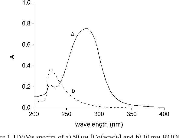 Figure 1. UV/Vis spectra of a) 50 mm [Co ACHTUNGTRENNUNG(acac)2] and b) 10 mm ROOH in cyclohexane at 343 K.