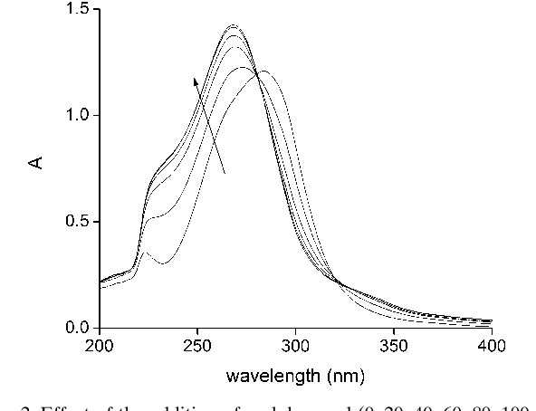 Figure 2. Effect of the addition of cyclohexanol (0, 20, 40, 60, 80, 100 mm) on the spectrum of 85 mm [Co ACHTUNGTRENNUNG(acac)2] at room temperature. Note the isosbestic points at l=280 and 320 nm.