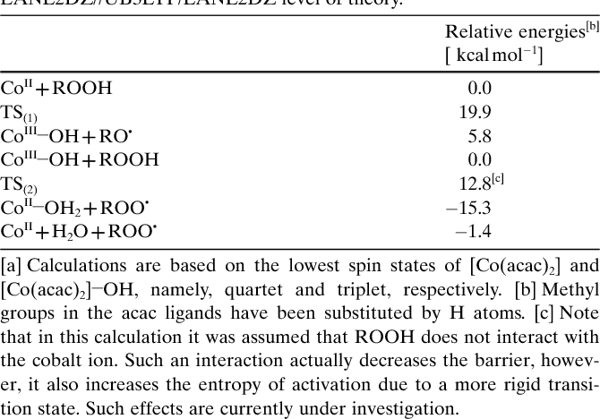 Table 1. Relative energies (ZPE corrected) of stationary points along the reaction coordinate of reactions (1) and (2) at the UCCSD(T)/ LANL2DZ//UB3LYP/LANL2DZ level of theory.[a]