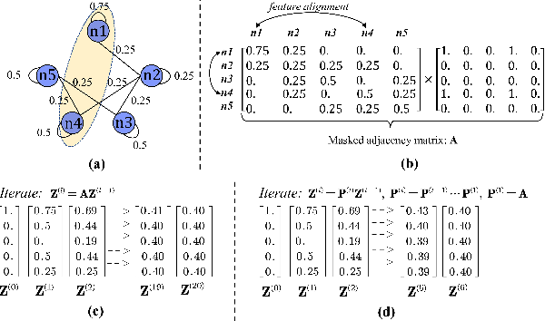 Figure 1 for Multi-hop Graph Convolutional Network with High-order Chebyshev Approximation for Text Reasoning