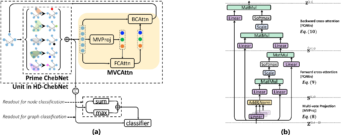 Figure 3 for Multi-hop Graph Convolutional Network with High-order Chebyshev Approximation for Text Reasoning