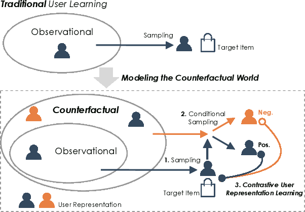 Figure 1 for CauseRec: Counterfactual User Sequence Synthesis for Sequential Recommendation