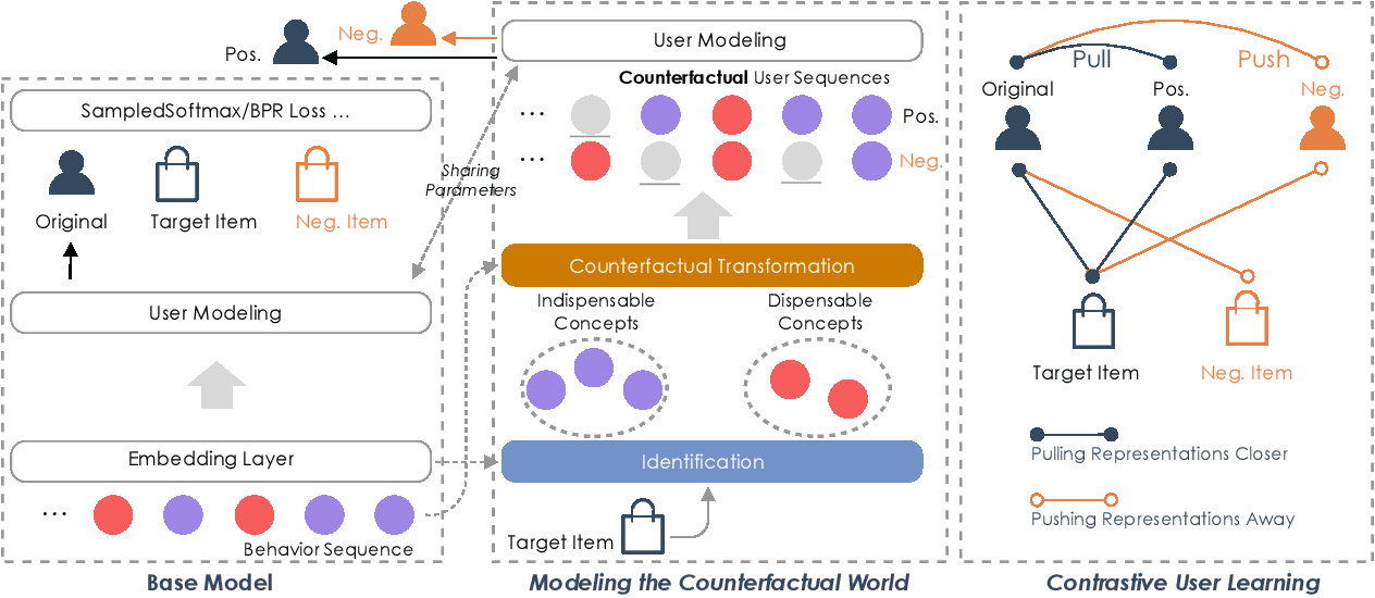 Figure 3 for CauseRec: Counterfactual User Sequence Synthesis for Sequential Recommendation