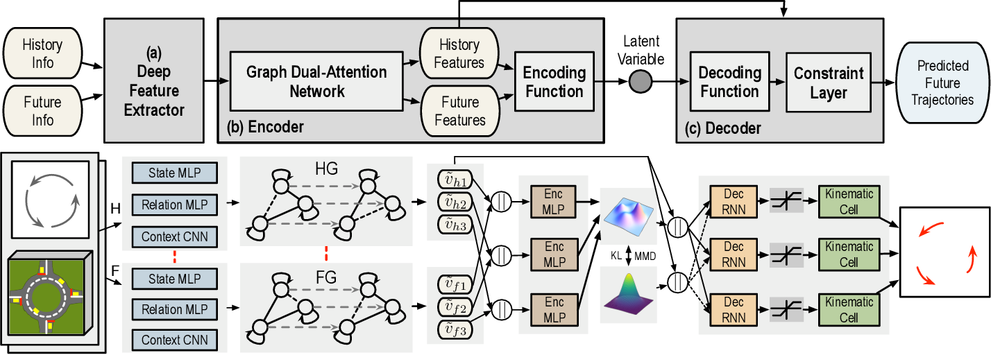 Figure 2 for Spatio-Temporal Graph Dual-Attention Network for Multi-Agent Prediction and Tracking
