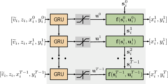 Figure 4 for Spatio-Temporal Graph Dual-Attention Network for Multi-Agent Prediction and Tracking
