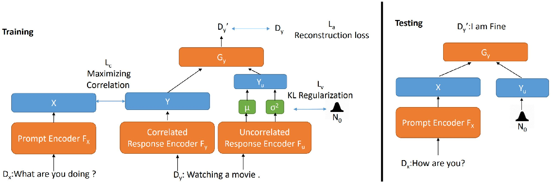 Figure 1 for Generating Dialogue Responses from a Semantic Latent Space