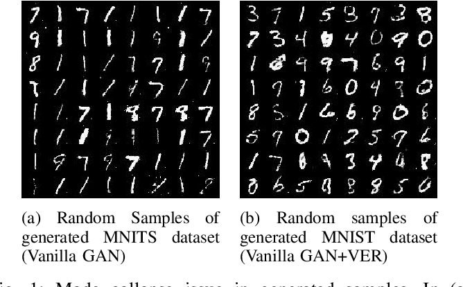 Figure 1 for GANs with Variational Entropy Regularizers: Applications in Mitigating the Mode-Collapse Issue