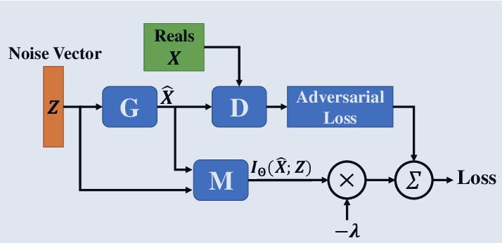 Figure 2 for GANs with Variational Entropy Regularizers: Applications in Mitigating the Mode-Collapse Issue